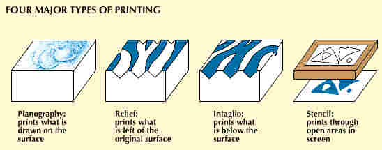 4 major processes of printing